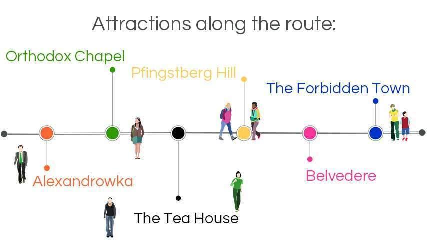 infographic walking tours potsdam: pfingstberg hill, belevedere, alexandrowka