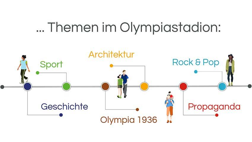 Infografik Stadtführung Berlin: Das Olympiastadion Geschichte, Sport. Rock & Pop, Hertha