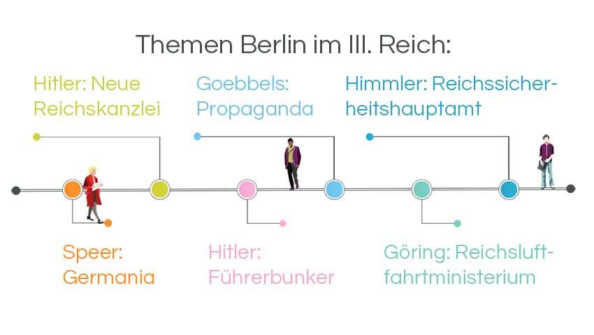 Infografik Stadtführung Berlin: Die Reichshauptstadt Hitler, Göring, Goebbels, Speer