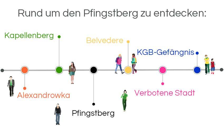 Infografik Stadtführung Potsdam: Rund um den Pfingstberg