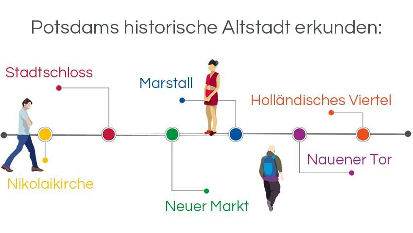 Infografik Stadtführung Potsdam: Die historishe Altstadt erkunden mit Stadtschloss, Marstall, Holländischem Viertel