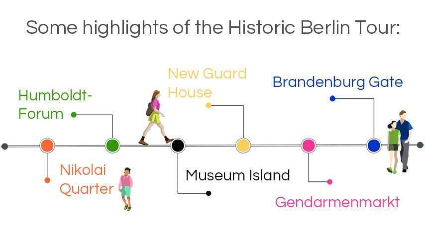 infographic walking tours berlin: the historic city center