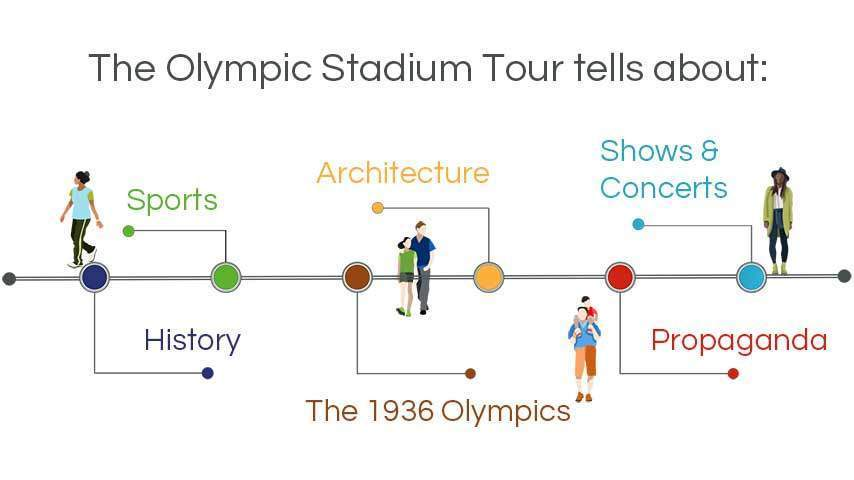 infographic walking tours berlin: the venue of the 1936 olympics, architecture, history, entertainment, sports