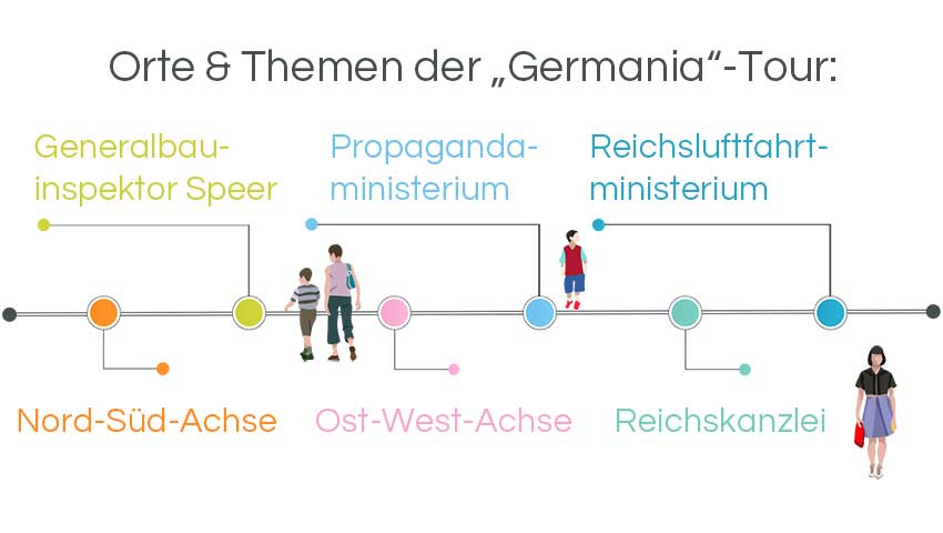 Infografik Architekturführungen Berlin: Welthaupstadt Germaniastadtführung Ns-Stadtplanung