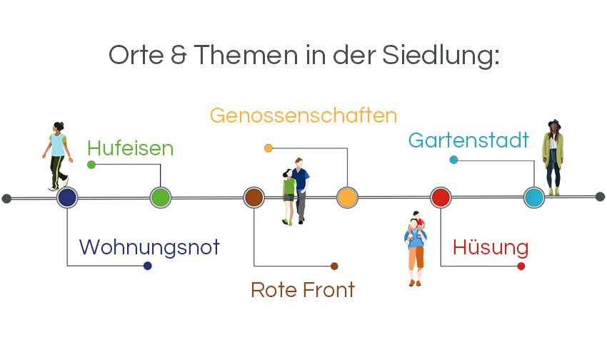 Infografik Architekturführungen Berlin: Die Hufeisensiedlung von Bruno Taut
