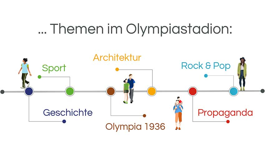 infografik_stadtführung_Olympiastadion_16_9