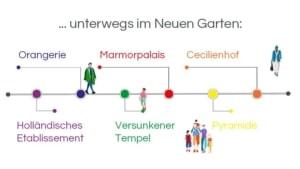 Infografik: Stadtführung Potsdam: Unterwegs im Neuen Garten: Holländisches Etablissement – Orangerie – Versunkener Tempel – Marmorpalais – Pyramide – Schloss Cecilienhof