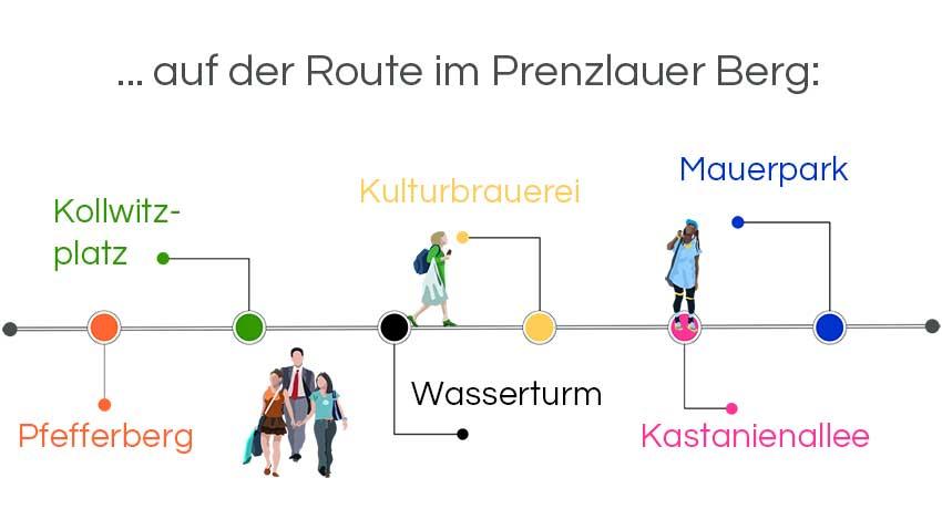 Infografik Stadtführung Berlin: Die Prenzlauer Berg Tour mit Kollwitzplatz, Kulturbrauerei, Mauerpark