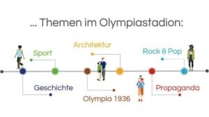 Infografik: Führungen im Olympiastadion Berlin: Themen: Geschichte – Sport – Olympia 1936 – Architektur – Propaganda – Rock & Pop