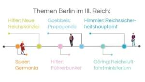 Infografik: Stadtführung Berlin: Themen Berlin im III. Reich: Speer: Germania – Hitler: Neue Reichskanzlei – Hitler: Führerbunker – Goebbels: Propaganda – Göring: Reichsluftfahrtministerium – Himmler: Reichssicherheitshauptamt Video Führerbunker