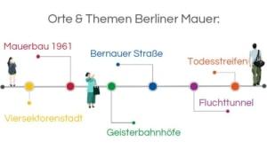 Infografik: Stadtführung Berlin: Berliner Mauer Tour: Orte & Themen: Viersektorenstadt – Mauerbau 1961 – Geisterbahnhöfe – Bernauer Straße – Fluchttunnel – Todesstreifen