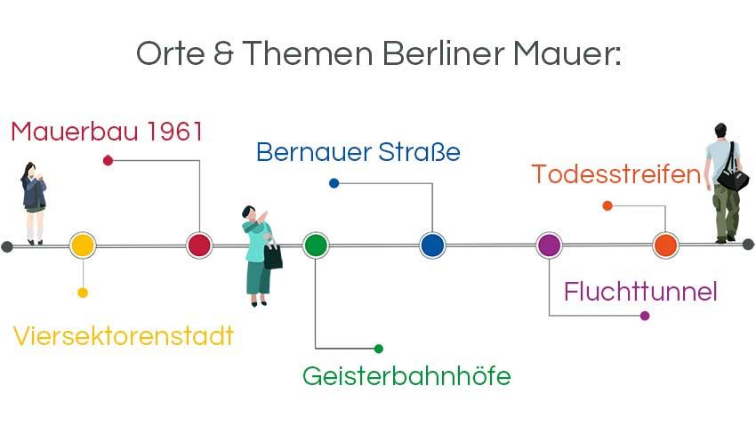 Infografik Stadtführung Berlin: Orte und Themen Berliner Mauer
