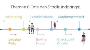 Themen & Orte der Stadtführung Berlin: Leipziger Platz – Kalter Krieg – Berliner Mauer – Friedrichstraße – Checkpoint Charlie – Gendarmenmarkt