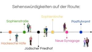 Infografik Stadtführung Berlin: Hackesche Höfe: Sehenswürdigkeiten auf der Route: Hackesche Höfe – Sophienstraße – Jüdischer Friedhof – Sophienkirche – Neue Synagoge – Postfuhramt