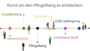 Infografik: Stadtführung Potsdam: Rund um den Pfingstberg zu entdecken: Alexandrowka – Kapellenberg – Pfingstberg – Belvedere – Verbotene Stadt – KGB-Gefängnis