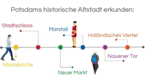 Infografik Stadtführung Potsdam: Die historische Altstadt erkunden: Nikolaikirche – Stadtschloss – Neuer Markt – Marstall– Nauener Tor – Holländisches Viertel