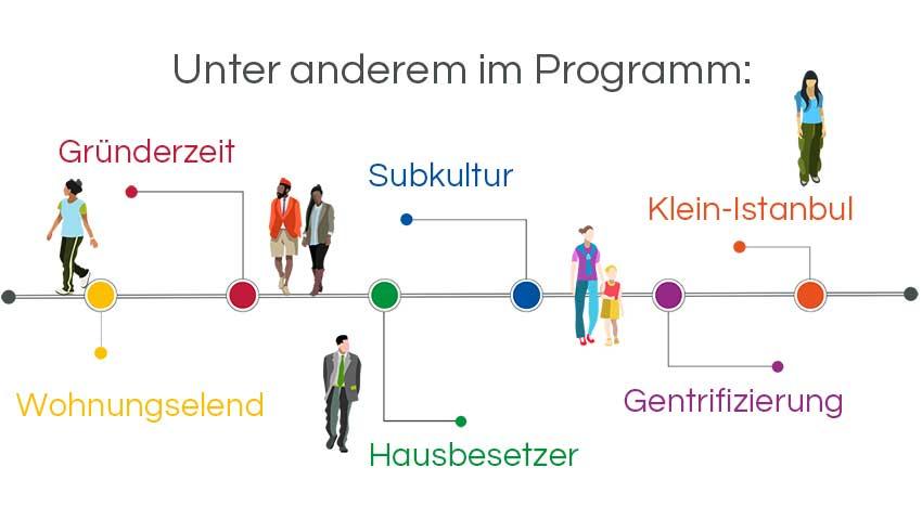 Infografik Stadtführung Berlin: Mythos Kreuzberg, Subkultur, Hausbesetzer, Genrtrifizierung