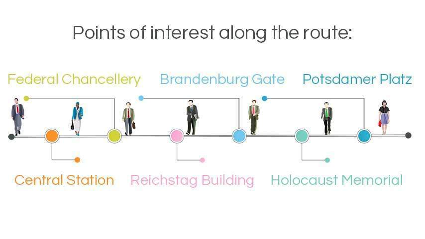 infographic walking tours berlin: government district, federal chancellery, reichstag