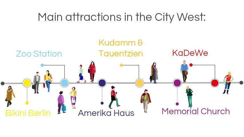 infographic walking tours berlin: main attractions in the city west, Zoo Station, Kudamm, KaDeWe, Memorial Church