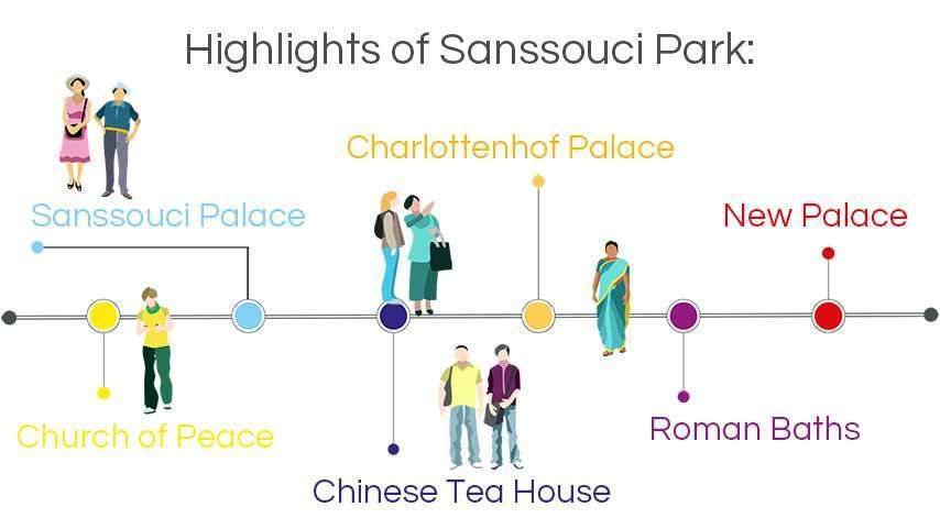 infographic walking tours potsdam: highlights of sanssouci park