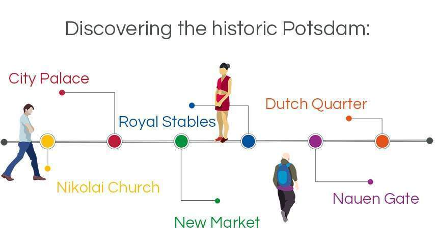 infographic walking tours potsdam: discovering the historic potsdam