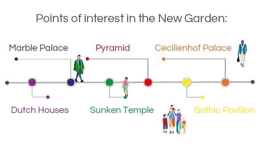 infographic walking tours potsdam: Points of interest in the new garden