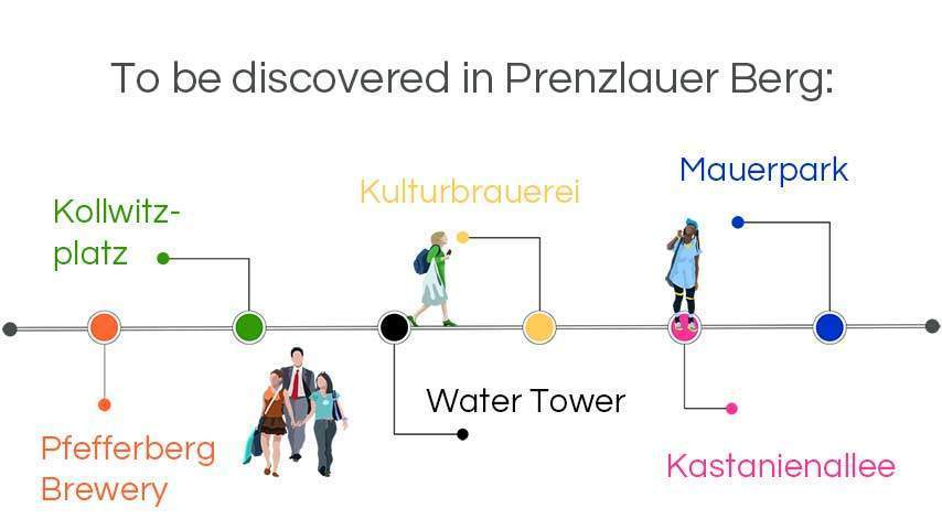 infographic walking tours berlin: To be discoverd in Prenzlauer Berg