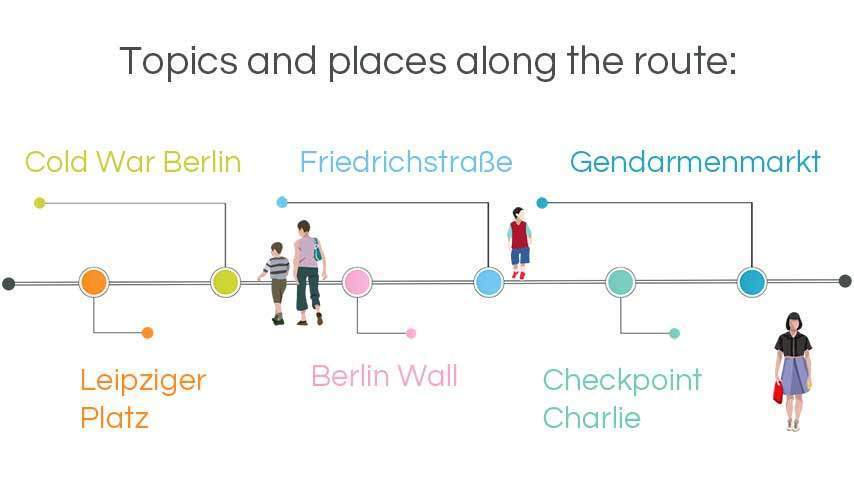 infographic walking tours berlin: cold war, friedrichstraße, Checkpoint Charlie, berlin wall