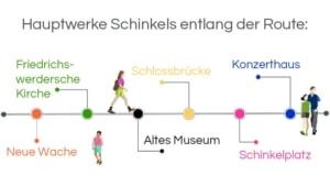 Infografik, Architekturführung Berlin, Hauptwerke Schinkels entlang der Route: Neue Wache – Schlossbrücke – Altes Museum – Schinkelplatz – Friedrichswerdersche Kirche – Konzerthaus