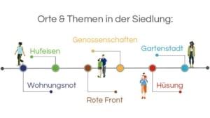 Infografik, Architekturführung Berlin, Hufeisensiedlung: Orte & Themen in der Siedlung: Wohnungsnot – Hufeisen – Genossenschaften – Rote Front – Gartenstadt – Hüsung - Bruno Taut