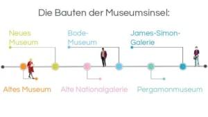 Infografik, Architekturführung Berlin, Die Bauten der Museumsinsel: Altes Museum - Neues Museum - Alte Nationalgalerie - Bode-Museum – Pergamonmuseum – James-Simon-Galerie