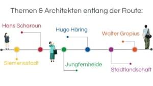 Infografik, Architekturführung Berlin, Themen & Architekten entlang der Route: Siemensstadt – Hans Scharoun – Jungfernheide – Hugo Häring – Stadtlandschaft – Walter Gropius