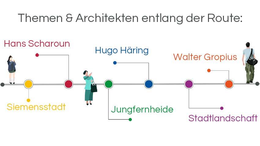 Infographic Architecture tours Berlin: Siemensstadt by Scharon, Häring, Gropius