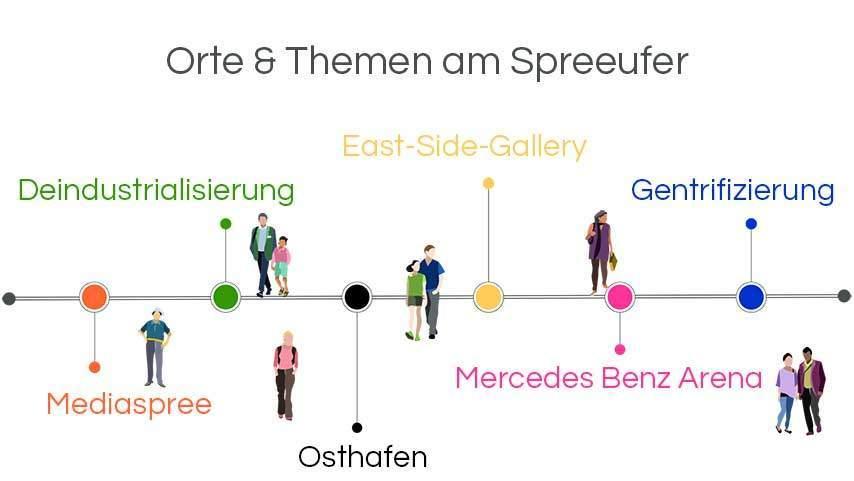 Infografik Architekturführungen Berlin: Das neue Spreeufer Kreuzberg Friedrichshain