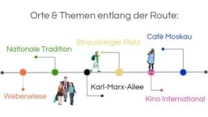 Infografik: Architekturführung Berlin, Stalinallee: Orte & Themen entlang der Route: Weberwiese – Nationale Tradition – Karl-Marx-Allee – Strausberger Platz – Kino International – Café Moskau