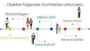 Infografik, Objekte folgender Architekten erkunden: Renzo Piano – Richard Rogers – Hans Kollhoff – Helmut Jahn – Hilmer & Sattler – David Chipperfield